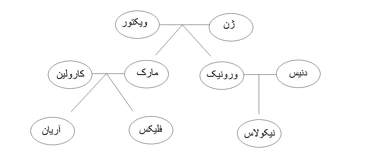 اعضای خانواده به فرانسوی